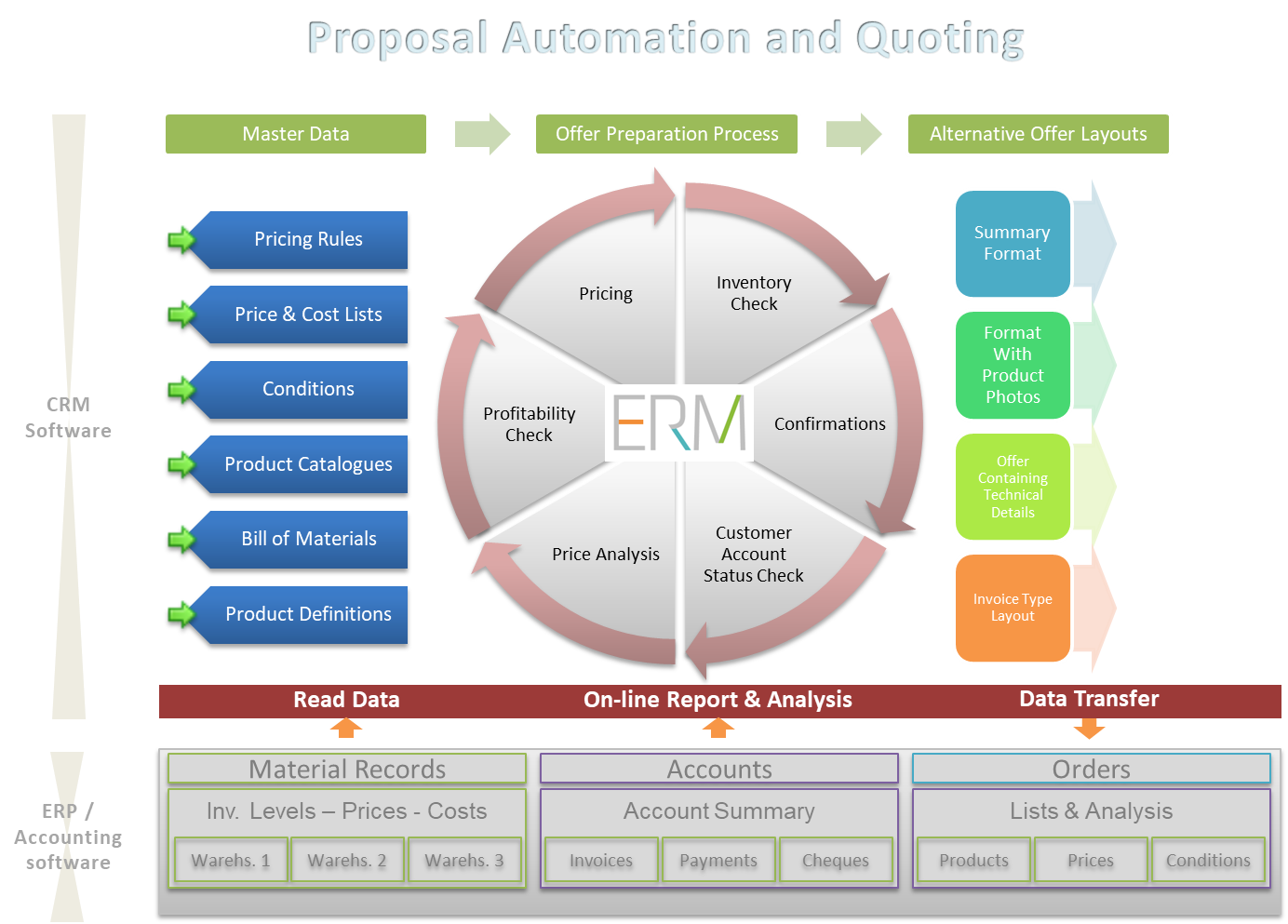 Quoting Software Proposal Automation And Quoting  Smartclick Crm Software
